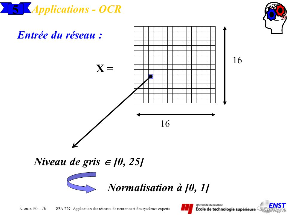 5 Applications - OCR Entrée du réseau : X = Niveau de gris  [0, 25]